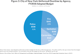 Nypd Salary 2016 Chart Overboard On Ot Cbcny