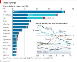 Daily Chart Gun Violence Has Killed 6 5m People Worldwide