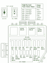 similiar mustang fuse panel diagram keywords 1995 ford mustang fuse box diagram