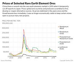 The Geopolitics Of Rare Earth Elements