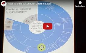 Sunburst Chart In Excel Solved Video How To Create A Sunburst Chart In Excel Up