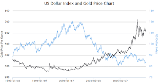 How The Us Dollar Index Impacts The Price Of Gold Gold