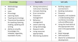 Skills To List On Resume Mesmerizing Resume Skills To List On A Resume Resume