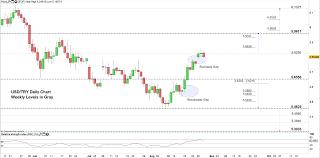 Tl Usd Chart Turkish Lira Price Bullish Signals Suggest Usd Try May Move