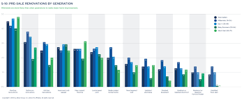 Zillow Chart The Zillow Group Report On Consumer Housing Trends Zillow