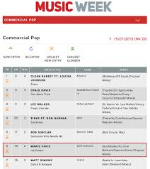65 Punctilious Music Charts Official