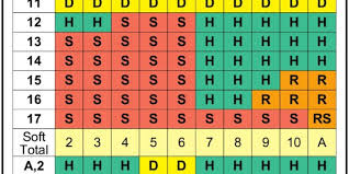Blackjack Perfect Strategy Chart Blackjack Basic Strategy Chart 4 6 8 Decks Dealer Hits