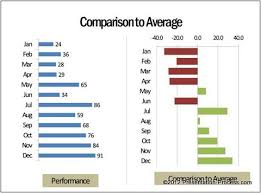 Chart Ideas For Powerpoint Ideas For Powerpoint Dashboard Charts