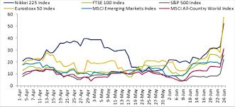 Sgx Brexit Hits Nikkei 225 Index Yen Climbs 3 7