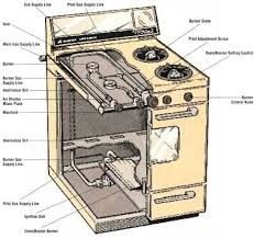 gas stove burner replacement parts lapostadelcangrejo com Gas Oven Parts Diagram gas stove burner replacement parts gas ranges and ovens use gas burners to heat and cook kenmore gas oven parts diagram