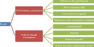 Cross Contamination Matrix Of Cross Contamination Download Table