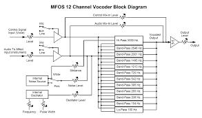 vocoder block diagram ireleast info vocoderblockdiag gif wiring block