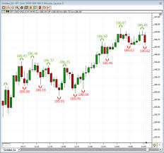 Fractal Stock Charts Fractals Swing Highs Swing Lows Linn Software