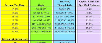 Capital Gains Tax Chart 2017 Income Tax And Capital Gains Rates 2017 Skloff Financial Group