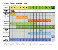 Canna Nutrients Feeding Chart 46 Expert Canna Aqua Vega Feed Chart