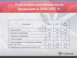 Презентация на тему ПРЕЗЕНТАЦИЯ ДИПЛОМНОЙ РАБОТЫ Прибыль  9 Показатели рентабельности
