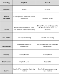 Which Is More Powerful Angularjs Or Reactjs