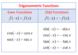 Six Trigonometric Functions Chart Examples With Trigonometric Functions Even Odd Or Neither