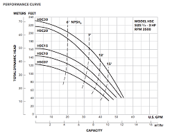 Armstrong Pump Curve Charts Goulds Hsc Series Centrifugal Pumps Buyers Guide And Review