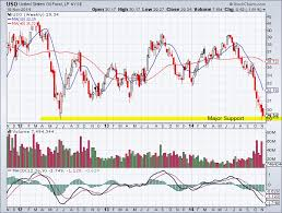 Uso Chart United States Oil Fund Etf Uso Weekly Chart Tradeonline Ca