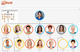 Org Chart With Photos Living Org Chart Bizrun Dynamic Hcm Software