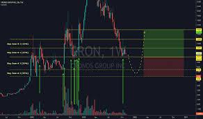 Cron Stock Chart Cron Stock Price And Chart Tsx Cron Tradingview
