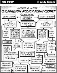 best hypocricy and stupidity images politics  one flow chart perfectly sums up the truth about u s foreign policy mic