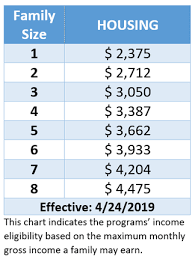 Hud Income Limits 2018 Chart Housing