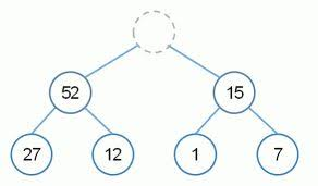Heap Data Structure And Heap Sort Codeproject
