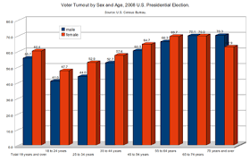 Us Voter Turnout Chart Voter Turnout In The United States Presidential Elections