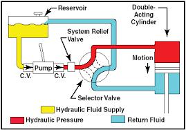 simple car wiring diagram simple image wiring diagram simple hydraulic pump wiring diagram simple printable on simple car wiring diagram