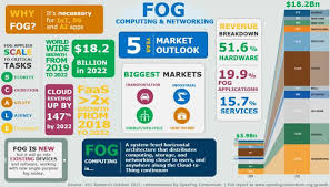 Fog Chart 2017 Study Guide Fog Computing Fog And Cloud Along The Cloud To Thing Continuum