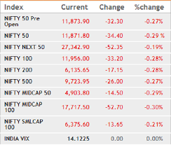 Bse Realty Index Chart Market Wrap Sensex Nifty End Flat With Negative Bias Psbs