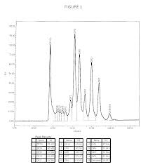 Us20130210764a1 Carbohydrate Compositions Google Patents