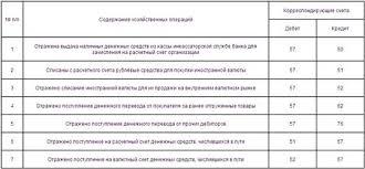 Сч в бухгалтерском учете ru Платежное поручениеБанковская выписка 91 2 57 Отражена бухгалтерские проводки по просроченным кредитам курсовая разница банка и ЦБ РФ