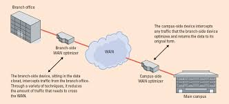 optimizing the wan between branch offices and the data center Data Closet Diagram this sample network diagram shows wan optimization devices deployed at a branch office and a campus data center Home Wiring Closet