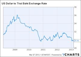 Usdthb X Interactive Chart Usd Thb Stock Yahoo Finance