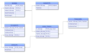 entity relationship diagram  erd  solution   conceptdraw comentity relationship diagram  erd  sample   students and teachers