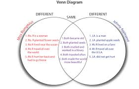 Comparison Venn Diagram Venn Diagram Dhh Resources For Teachers Umn