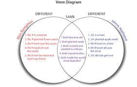 Venn Diagram Model Venn Diagram Dhh Resources For Teachers Umn