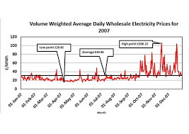 The Changing Price Of Wholesale Uk Electricity Over More