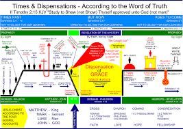 45 Proper Biblical Timeline Chart Free Download