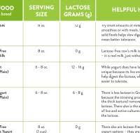 Lactose Intolerance Drink Milk Com