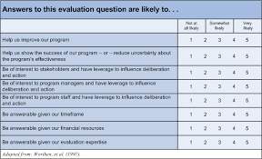 Class Evaluation Questionnaire Example – Reinadela Selva