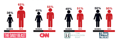 The Top Stories In U Gender Lab Nieman Many News It's s And Outlets How Journalism » Persists Are Reflected Gap At Reported