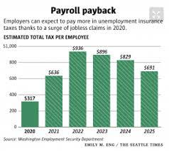 For the uninitiated, the calculation of their organization's unemployment tax rate can be a puzzle. A Tripling Of Unemployment Insurance Taxes It S On The Table Adding Costs To Hiring And Retaining Employees Opportunity Washington