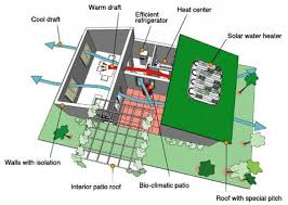 Small Picture Efficient Home Design Zero Energy Home Plans Energy Efficient Home