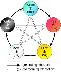 Feng Shui Five Element Chart Feng Shui Colors Improve Your