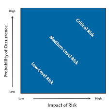 Risk Impact Probability Charts Project Management From