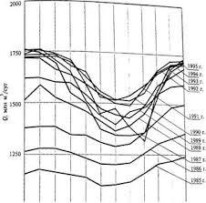 Физика Устройство компрессорных станций Отчет по практике Учил  Рис 1 Изменение среднесуточной подачи газа по месяцам года по газопроводам России в период 1985 1995 гг